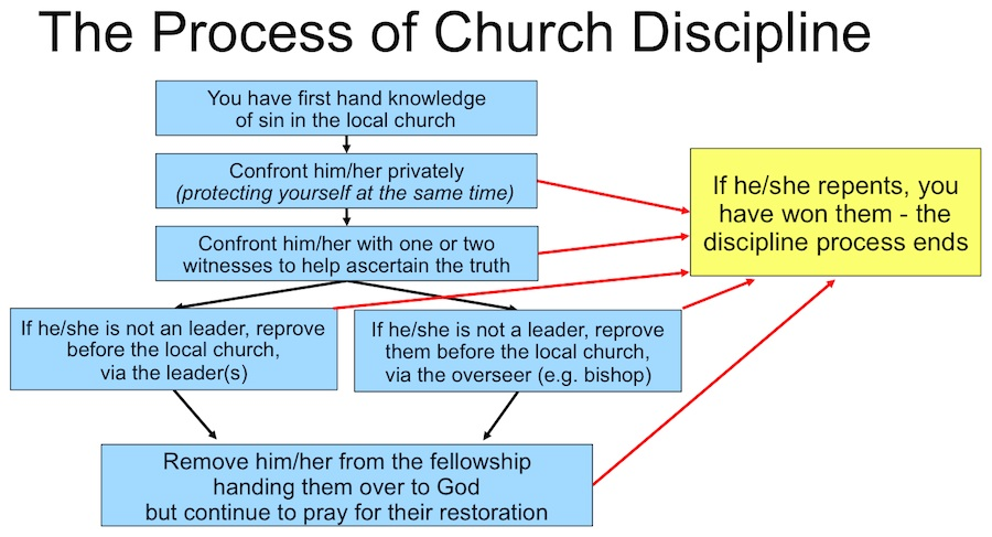 The Process of Church Discipline
